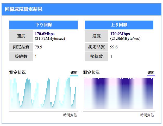 NUROオリジナル通信速度測定システム