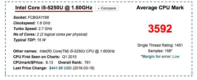 Core i5 5250U/ベンチマークスコア